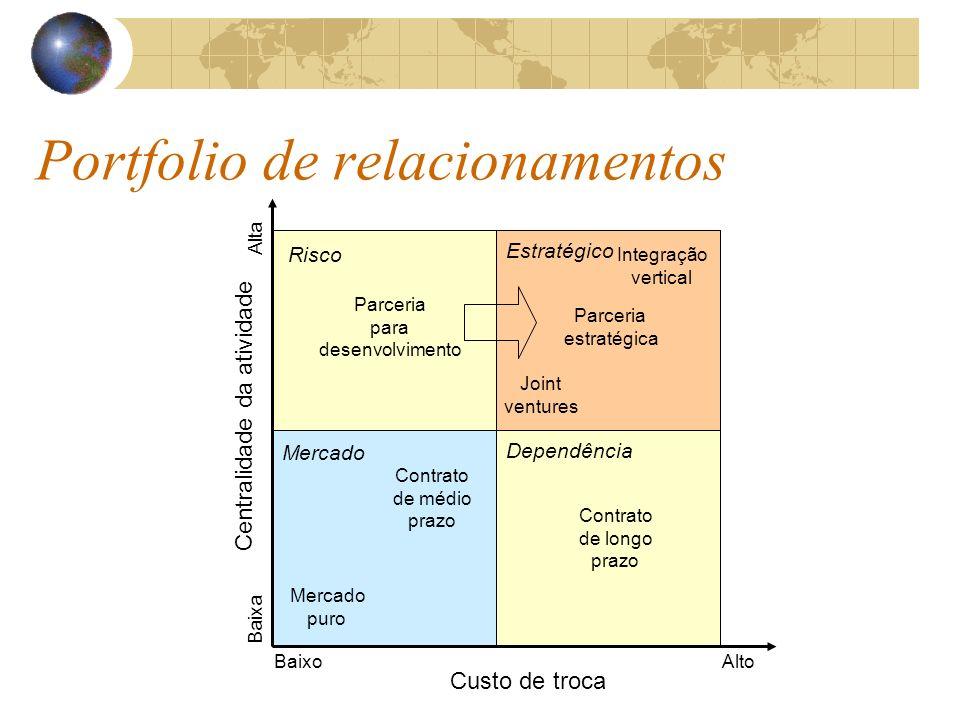 Portfolio de relacionamentos Centralidade da atividade Custo de troca AltoBaixo Alta Baixa Integração vertical Mercado puro Parceria estratégica Contr