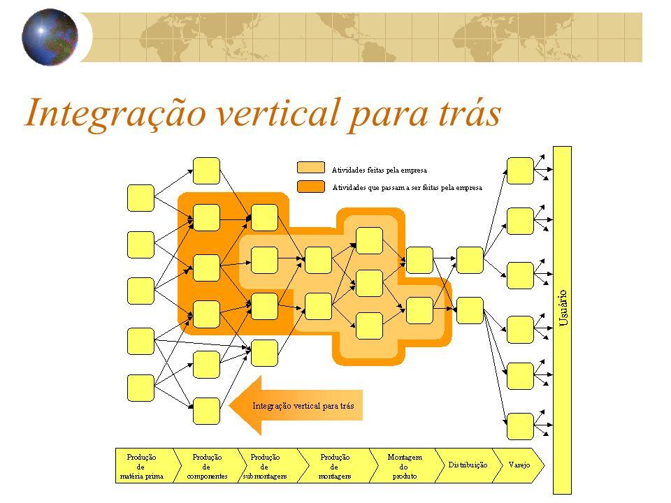 Integração vertical para trás