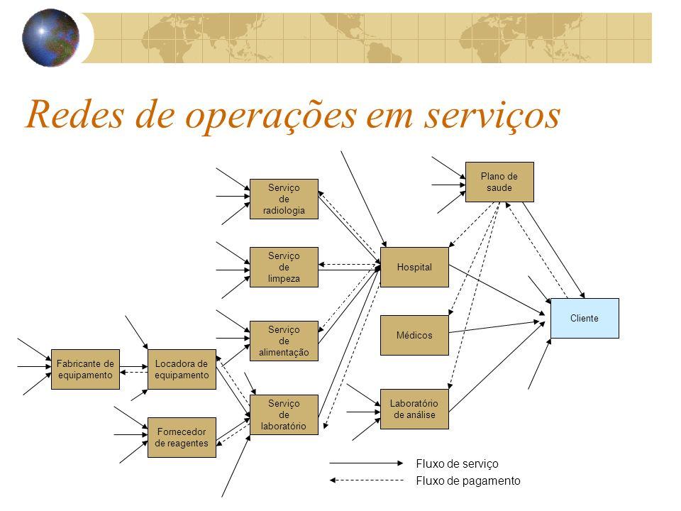 Redes de operações em serviços Plano de saude Hospital Médicos Serviço de laboratório Laboratório de análise Serviço de radiologia Serviço de limpeza