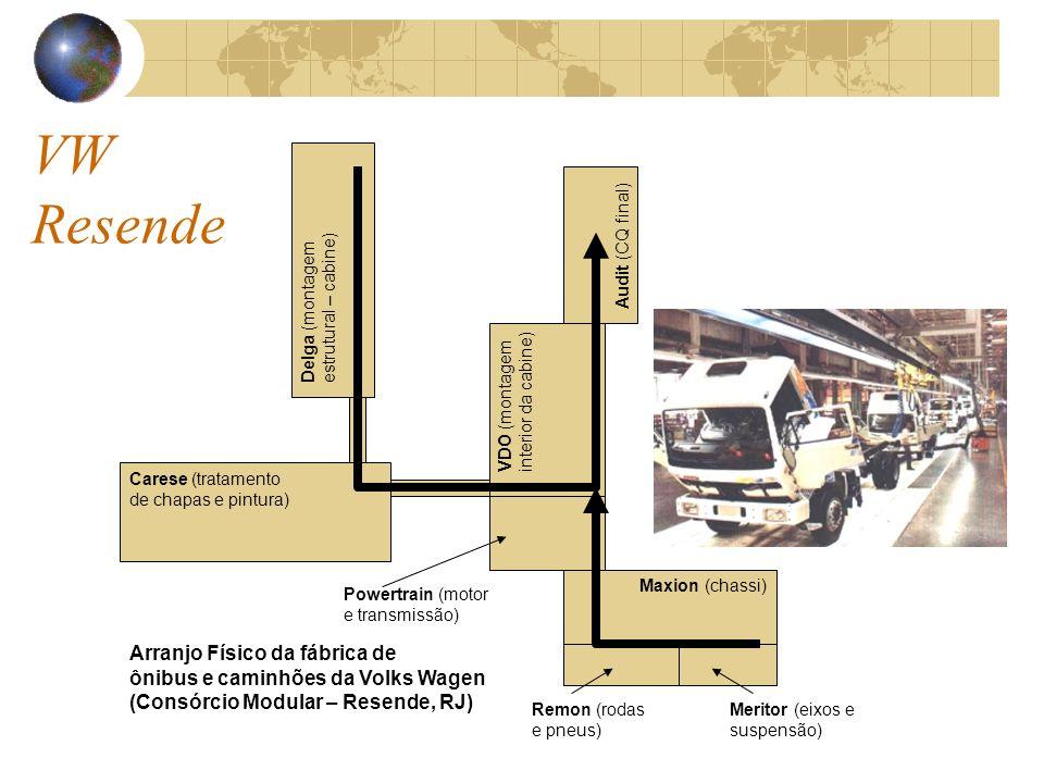 Delga (montagem estrutural – cabine) Carese (tratamento de chapas e pintura) VDO (montagem interior da cabine) Powertrain (motor e transmissão) Maxion