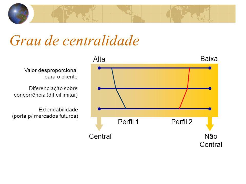 Grau de centralidade Valor desproporcional para o cliente Diferenciação sobre concorrência (difícil imitar) Extendabilidade (porta p/ mercados futuros