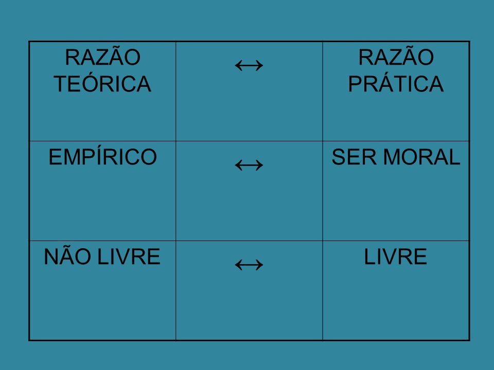 RAZÃO TEÓRICA RAZÃO PRÁTICA EMPÍRICO SER MORAL NÃO LIVRE LIVRE