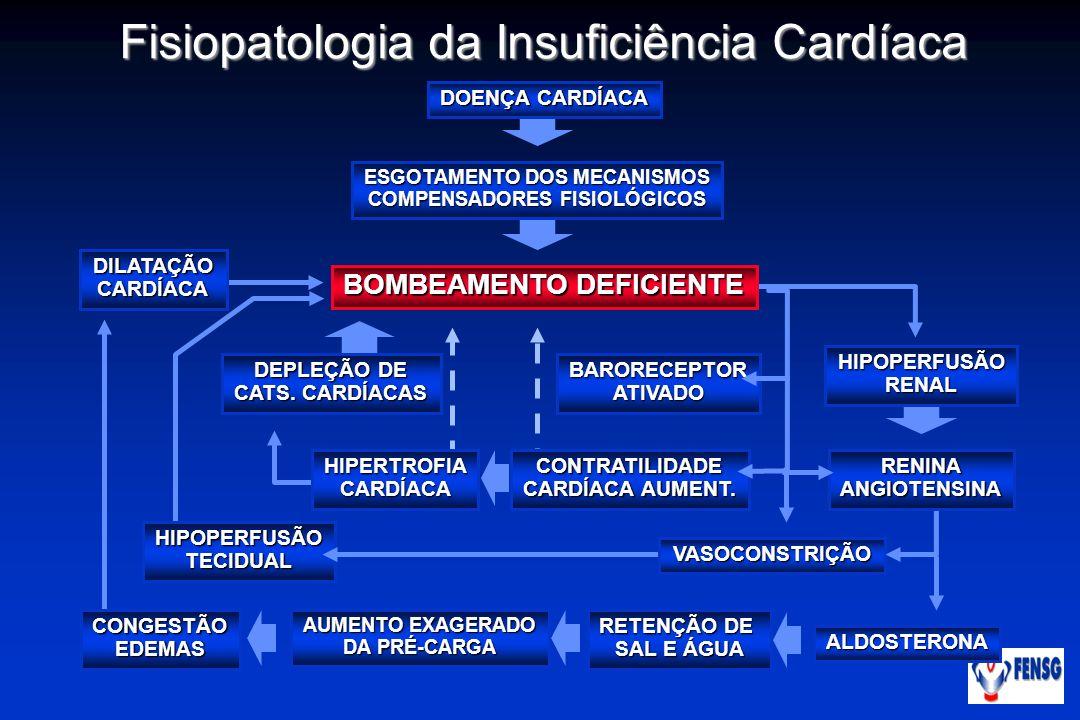 BARORECEPTORATIVADO DOENÇA CARDÍACA ESGOTAMENTO DOS MECANISMOS COMPENSADORES FISIOLÓGICOS BOMBEAMENTO DEFICIENTE DEPLEÇÃO DE CATS. CARDÍACAS HIPOPERFU