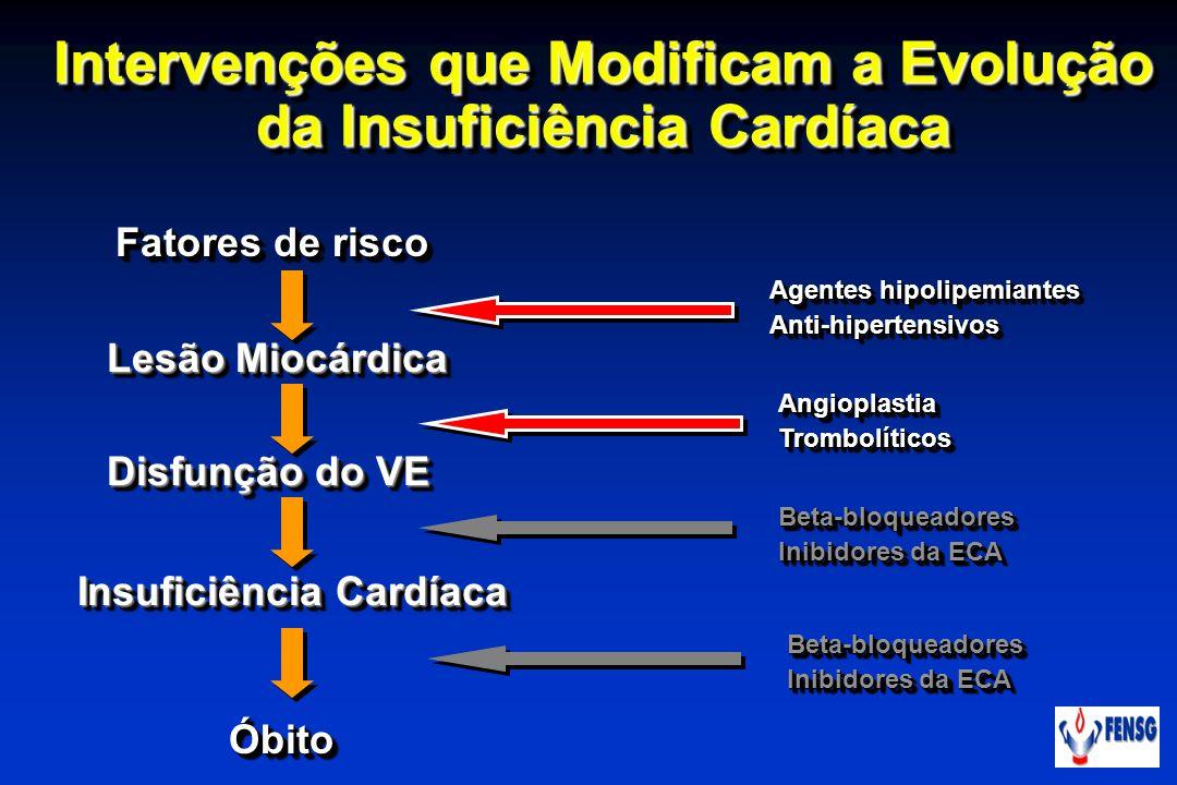 Intervenções que Modificam a Evolução da Insuficiência Cardíaca Fatores de risco Lesão Miocárdica Disfunção do VE Insuficiência Cardíaca ÓbitoÓbito Ag