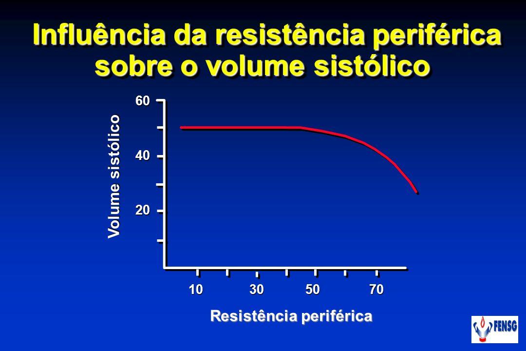 Influência da resistência periférica sobre o volume sistólico Influência da resistência periférica sobre o volume sistólico Volume sistólico Resistênc