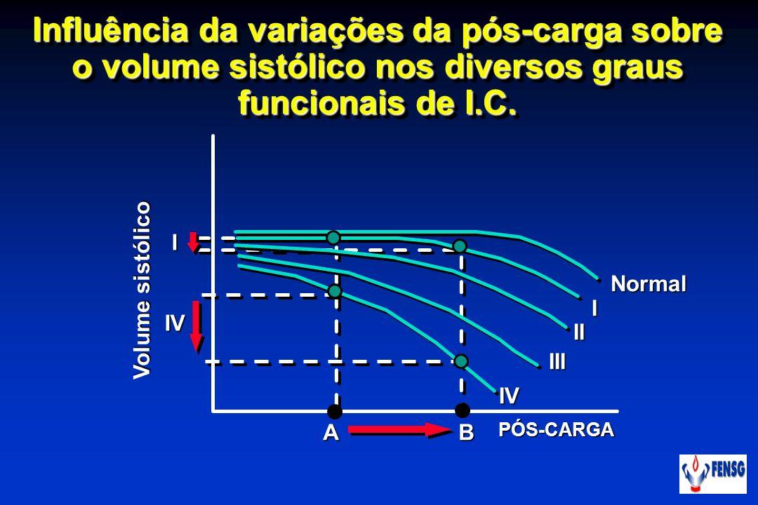 Influência da variações da pós-carga sobre o volume sistólico nos diversos graus funcionais de I.C. A B PÓS-CARGA Normal Normal I II II III IIIIV IIV
