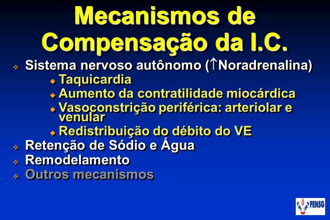 Mecanismos de Compensação da I.C. Sistema nervoso autônomo ( Noradrenalina) Taquicardia Aumento da contratilidade miocárdica Vasoconstrição periférica