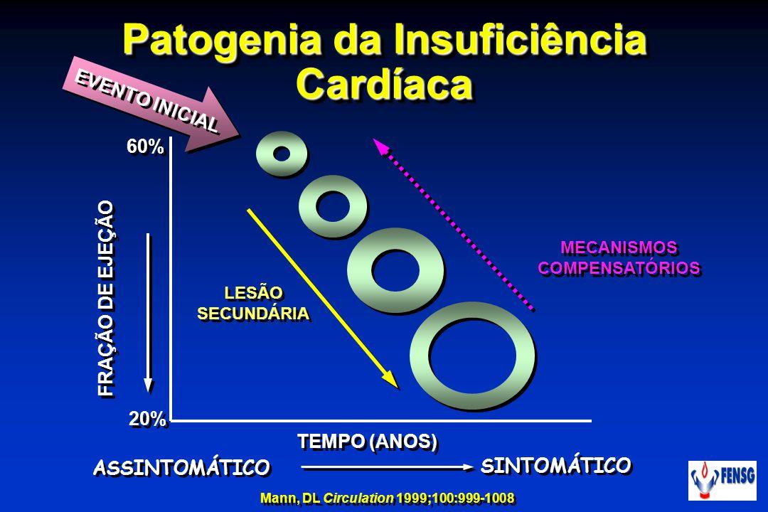 MECANISMOS COMPENSATÓRIOS LESÃO SECUNDÁRIA EVENTO INICIAL FRAÇÃO DE EJEÇÃO TEMPO (ANOS) 60% 20% SINTOMÁTICO ASSINTOMÁTICO Patogenia da Insuficiência C