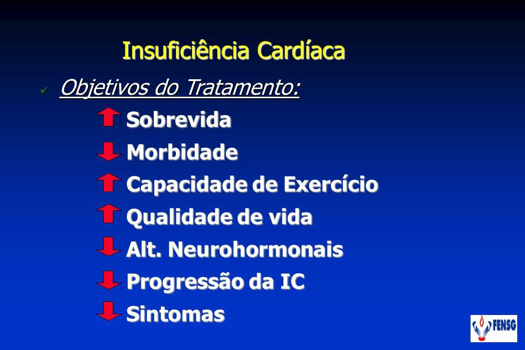 Objetivos do Tratamento: Objetivos do Tratamento: Insuficiência Cardíaca SobrevidaMorbidade Capacidade de Exercício Qualidade de vida Alt. Neurohormon