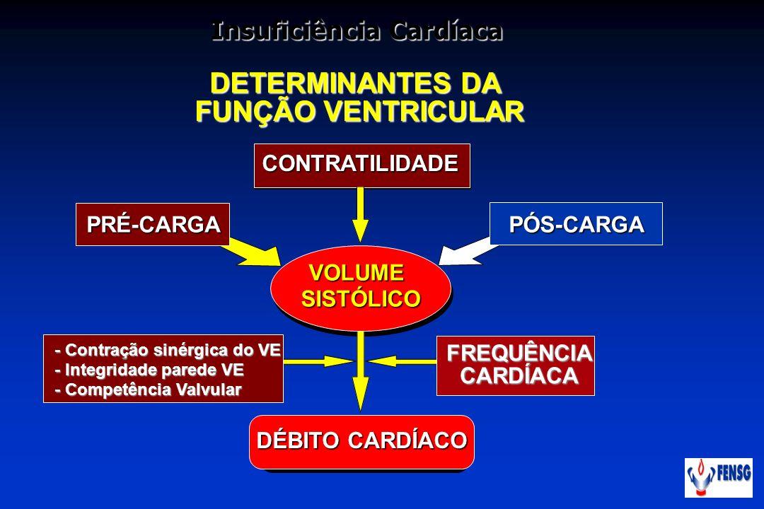 DETERMINANTES DA FUNÇÃO VENTRICULAR VOLUME SISTÓLICO PRÉ-CARGA CONTRATILIDADE DÉBITO CARDÍACO FREQUÊNCIACARDÍACA - Contração sinérgica do VE - Integri