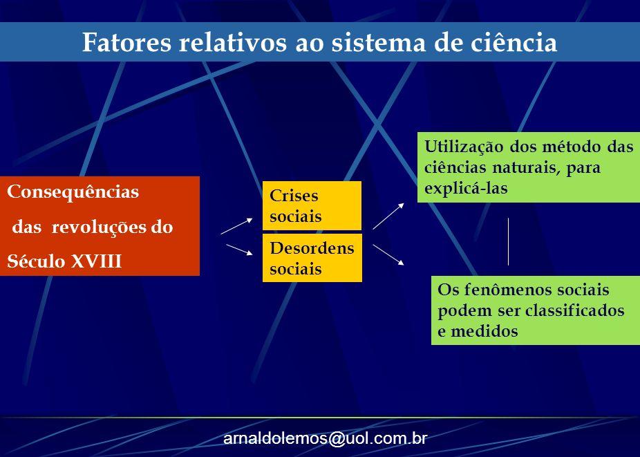 arnaldolemos@uol.com.br Consequências das revoluções do Século XVIII Fatores relativos ao sistema de ciência Crises sociais Desordens sociais Utilizaç