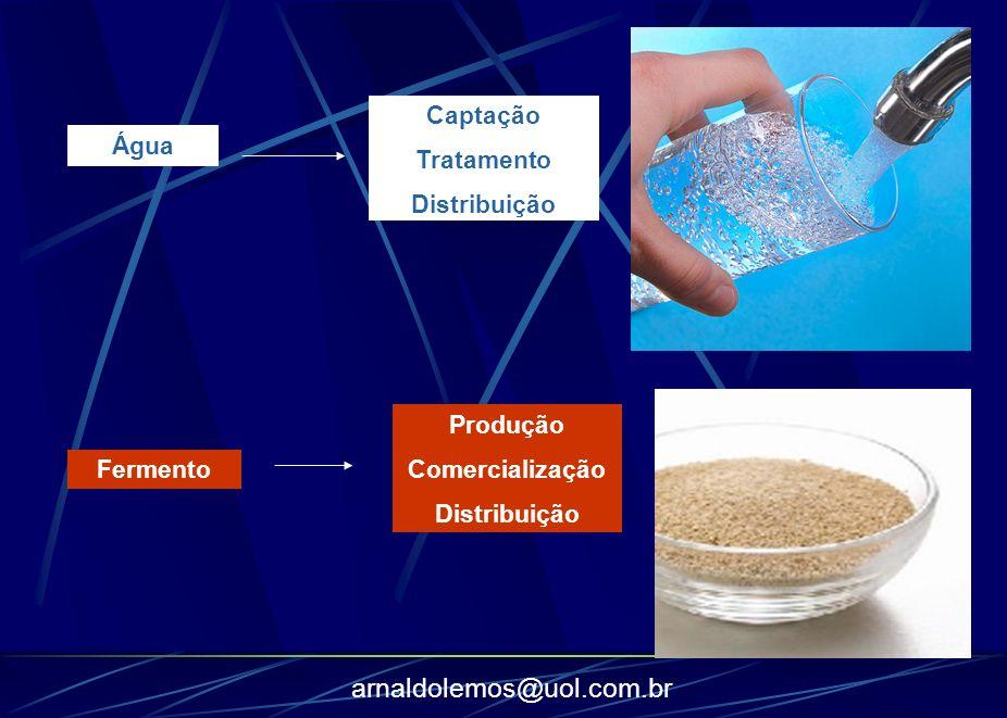 arnaldolemos@uol.com.br Água Fermento Captação Tratamento Distribuição Produção Comercialização Distribuição