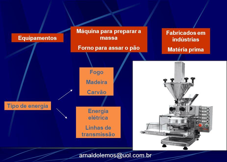 arnaldolemos@uol.com.br Equipamentos Máquina para preparar a massa Forno para assar o pão Fabricados em indústrias Matéria prima Tipo de energia Fogo