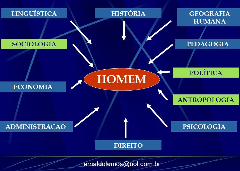 arnaldolemos@uol.com.br HOMEM LINGUÍSTICA SOCIOLOGIA ECONOMIA ADMINISTRAÇÃO DIREITO PSICOLOGIA ANTROPOLOGIA POLÍTICA PEDAGOGIA GEOGRAFIA HUMANA HISTÓR