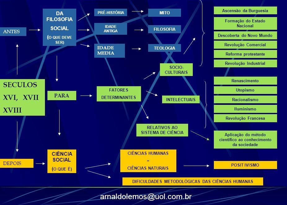 arnaldolemos@uol.com.br DA FILOSOFIA SOCIAL ( O QUE DEVE SER) PRÉ-HISTÓRIA IDADE ANTIGA MITO FILOSOFIA TEOLOGIA FATORES DETERMINANTES SOCIO- CULTURAIS