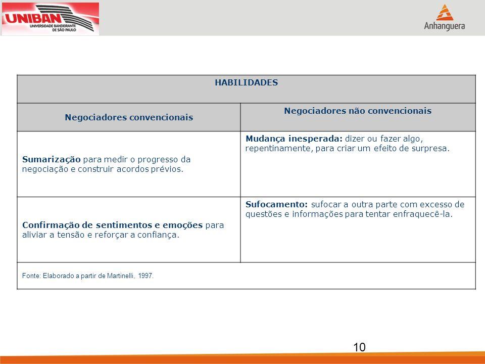HABILIDADES Negociadores convencionais Negociadores não convencionais Sumarização para medir o progresso da negociação e construir acordos prévios. Mu