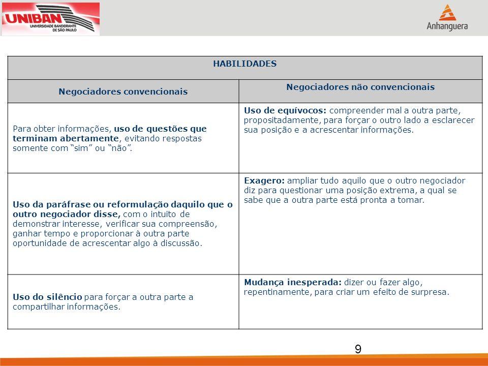 HABILIDADES Negociadores convencionais Negociadores não convencionais Para obter informações, uso de questões que terminam abertamente, evitando respo