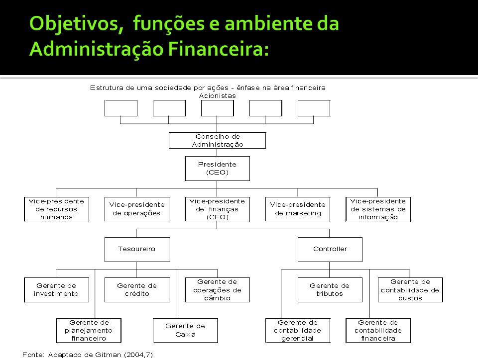 Função da Administração Financeira: A Administração financeira relaciona-se estreitamente com Economia e Contabilidade, mas difere bastante dessas áre
