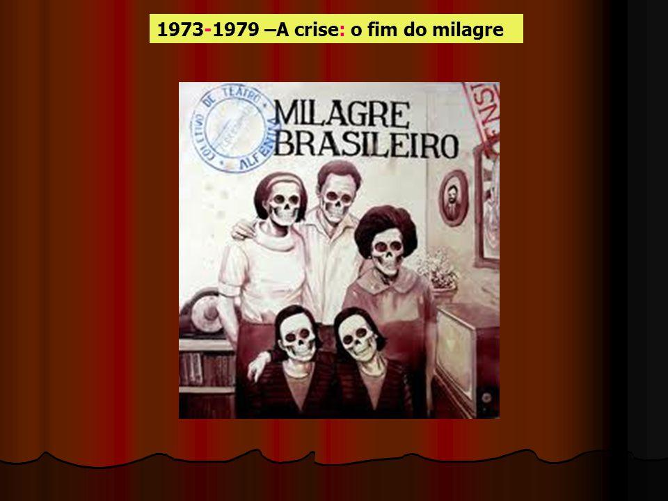 Crise externa A crise do petróleo Crise interna Esgotamento da capacidade de consumo da classe média Sobe o numero de carnets Fim da ilusãoIndústria Q