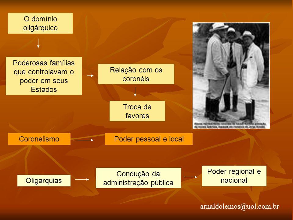 arnaldolemos@uol.com.br O domínio oligárquico Poderosas famílias que controlavam o poder em seus Estados Relação com os coronéis Troca de favores Coro