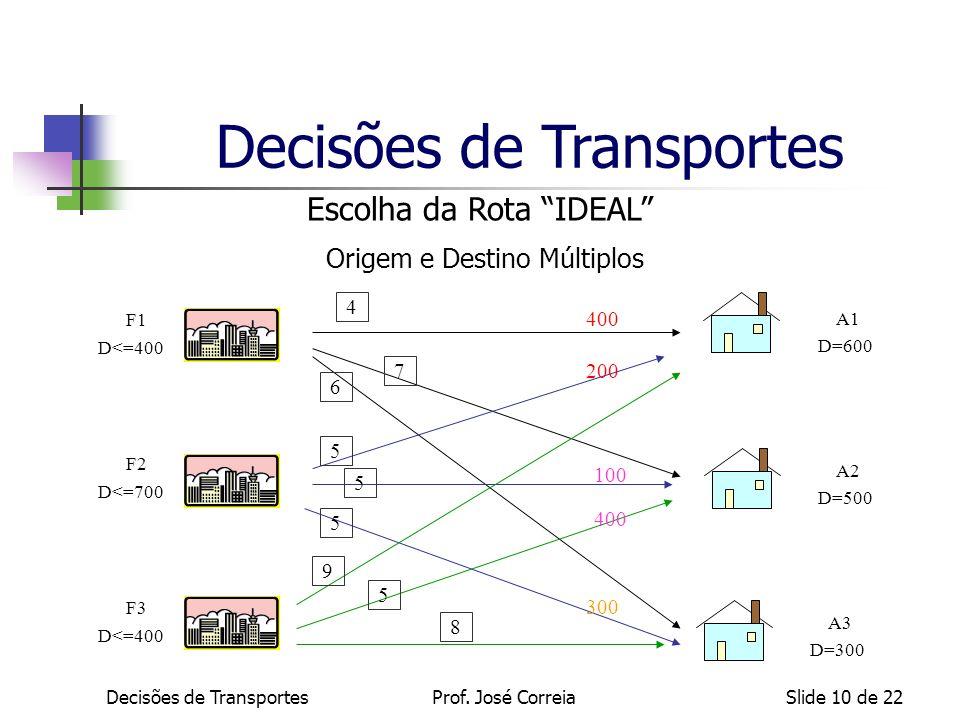 Decisões de TransportesSlide 10 de 22 A1 D=600 A2 D=500 A3 D=300 F1 D<=400 F2 D<=700 F3 D<=400 4 7 6 5 8 5 5 5 9 400 200 100 400 300 Decisões de Trans
