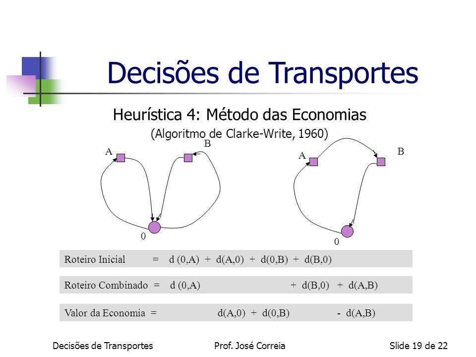 Decisões de TransportesSlide 19 de 22 Heurística 4: Método das Economias (Algoritmo de Clarke-Write, 1960) Roteiro Inicial = d (0,A) + d(A,0) + d(0,B)