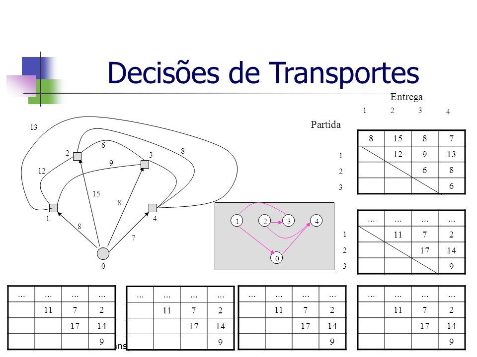Decisões de TransportesSlide 20 de 22 1 2 3 Entrega Partida 123 4 1 2 3 22222211 1 2 1 1 1 1 211 1 1 0 2 1 3 4 6 12 8 8 8 13 9 15 1 0 234 Decisões de