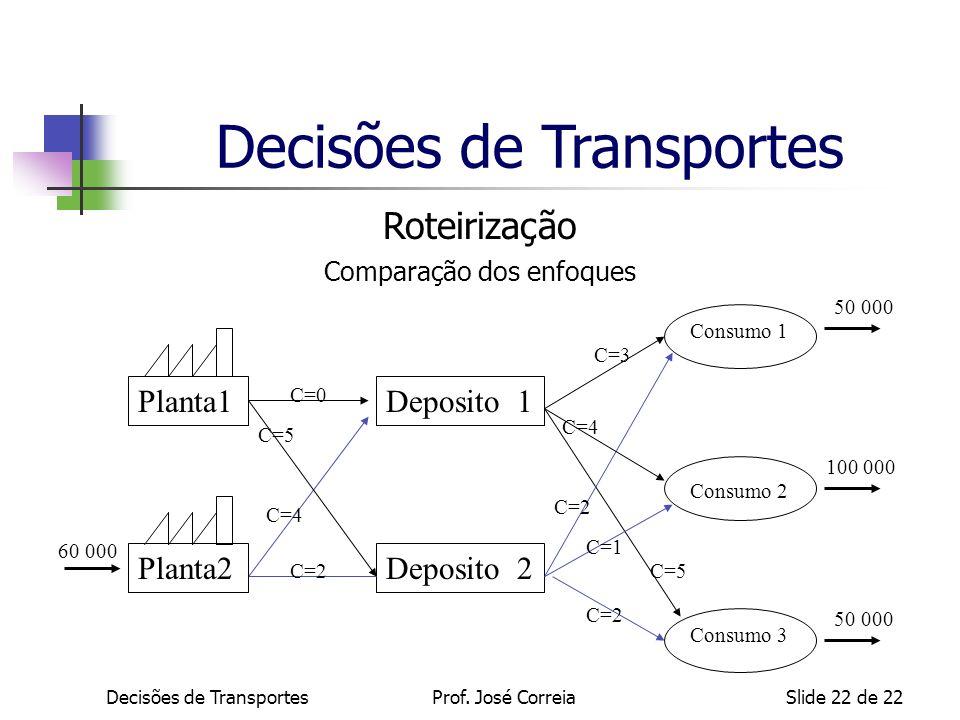 Decisões de TransportesSlide 22 de 22 Roteirização Comparação dos enfoques Deposito 1 Deposito 2 Planta1 C=4 C=5 C=2 C=3 C=0 C=5 C=1 C=2 C=4 C=2 Plant