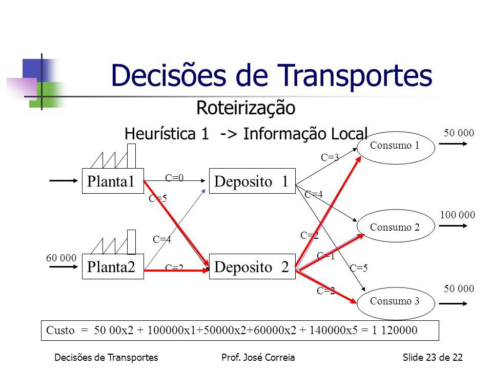 Decisões de TransportesSlide 23 de 22 Roteirização Heurística 1 -> Informação Local Deposito 1 Deposito 2Planta2 Planta1 Consumo 1 Consumo 2 Consumo 3