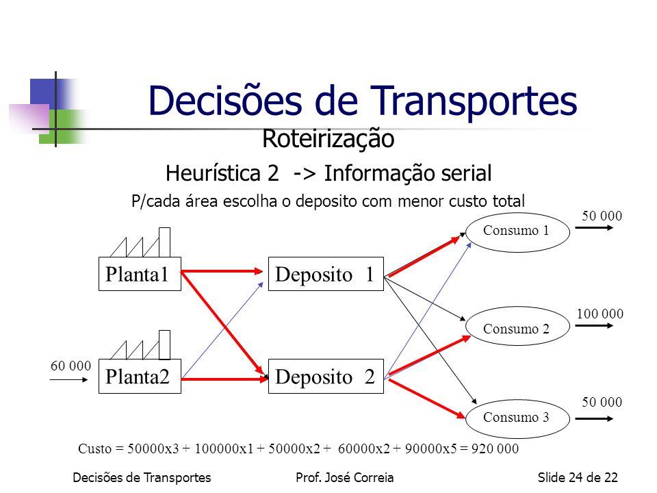 Decisões de TransportesSlide 24 de 22 Roteirização Heurística 2 -> Informação serial P/cada área escolha o deposito com menor custo total Custo = 5000