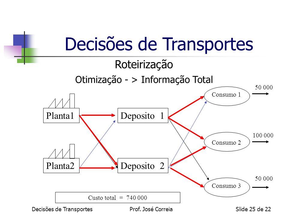 Decisões de TransportesSlide 25 de 22 Roteirização Otimização - > Informação Total Custo total = 740 000 Deposito 1 Deposito 2Planta2 Planta1 Consumo