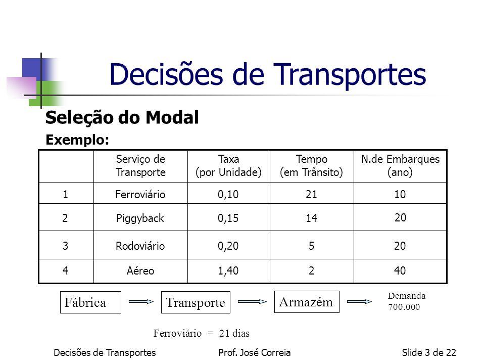 Decisões de TransportesSlide 3 de 22 Seleção do Modal FábricaTransporte Armazém Ferroviário = 21 dias Demanda 700.000 Exemplo: Decisões de Transportes