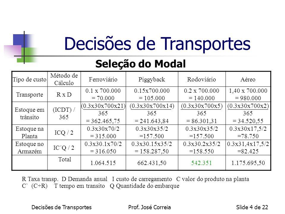 Decisões de TransportesSlide 4 de 22 Tipo de custo Método de Cálculo FerroviárioPiggybackRodoviárioAéreo TransporteR x D 0.1 x 700.000 = 70.000 0.15x7
