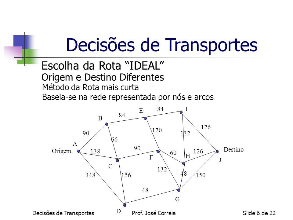 Decisões de TransportesSlide 6 de 22 Escolha da Rota IDEAL Origem e Destino Diferentes Método da Rota mais curta Baseia-se na rede representada por nó