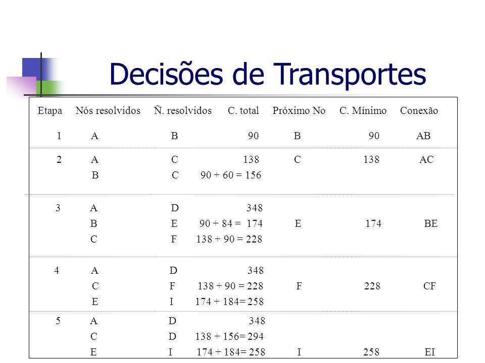 Decisões de TransportesProf. Marcos GeorgesSlide 7 de 22 Etapa Nós resolvidos Ñ. resolvidos C. total Próximo No C. Mínimo Conexão 1 A B 90 B 90 AB 2 A