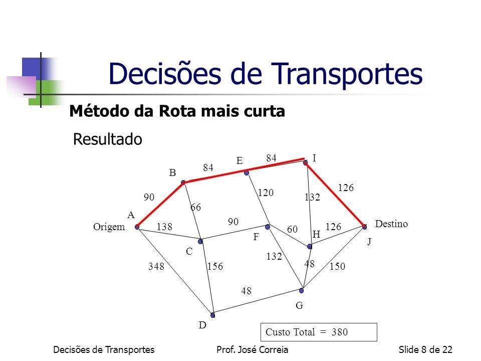 Slide 8 de 22 Método da Rota mais curta Origem Destino A B E I G C D F H J 84 90 48 60 156 84 48 348 132 120 132 126 150 138 66 Resultado Custo Total