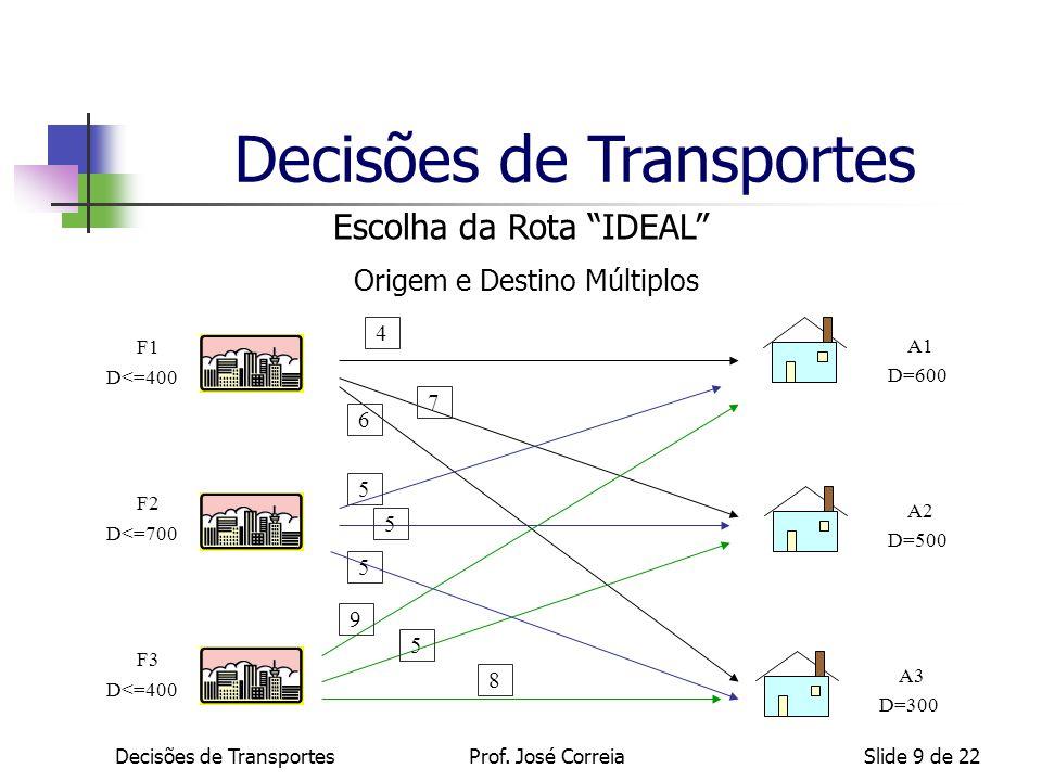 Decisões de TransportesSlide 9 de 22 Escolha da Rota IDEAL Origem e Destino Múltiplos A1 D=600 A2 D=500 A3 D=300 F1 D<=400 F2 D<=700 F3 D<=400 4 7 6 5