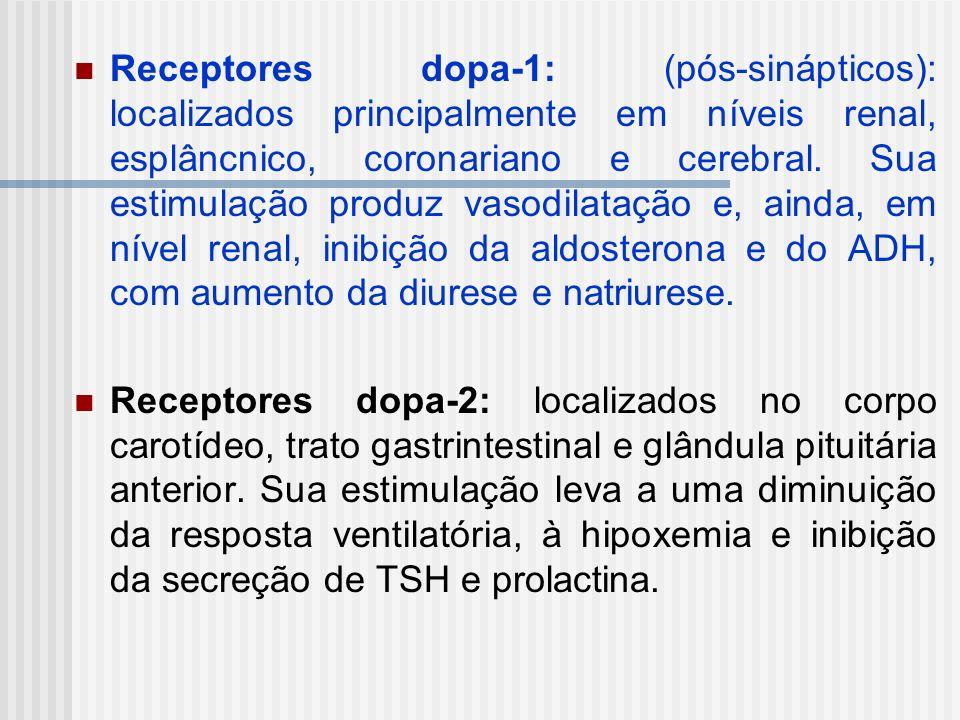 Receptores dopa-1: (pós-sinápticos): localizados principalmente em níveis renal, esplâncnico, coronariano e cerebral. Sua estimulação produz vasodilat