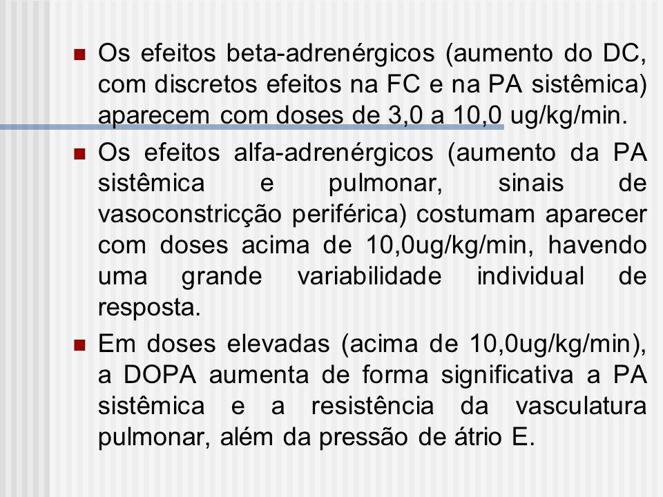Os efeitos beta-adrenérgicos (aumento do DC, com discretos efeitos na FC e na PA sistêmica) aparecem com doses de 3,0 a 10,0 ug/kg/min. Os efeitos alf