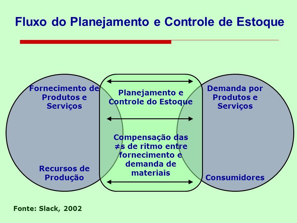 Fluxo do Planejamento e Controle de Estoque Fornecimento de Produtos e Serviços Recursos de Produção Demanda por Produtos e Serviços Consumidores Plan