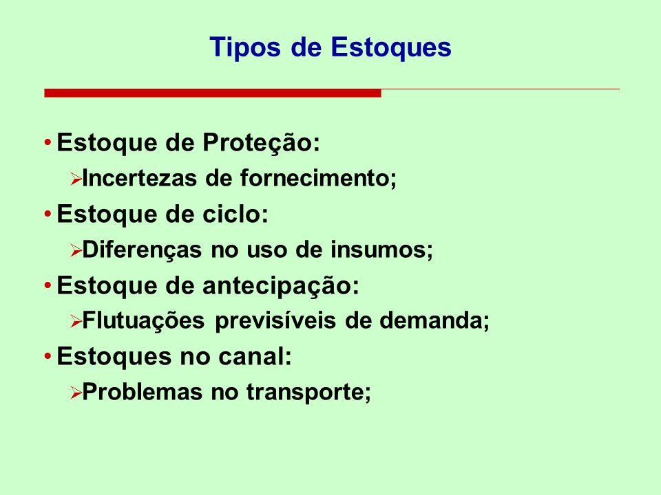 Tipos de Estoques Estoque de Proteção: Incertezas de fornecimento; Estoque de ciclo: Diferenças no uso de insumos; Estoque de antecipação: Flutuações
