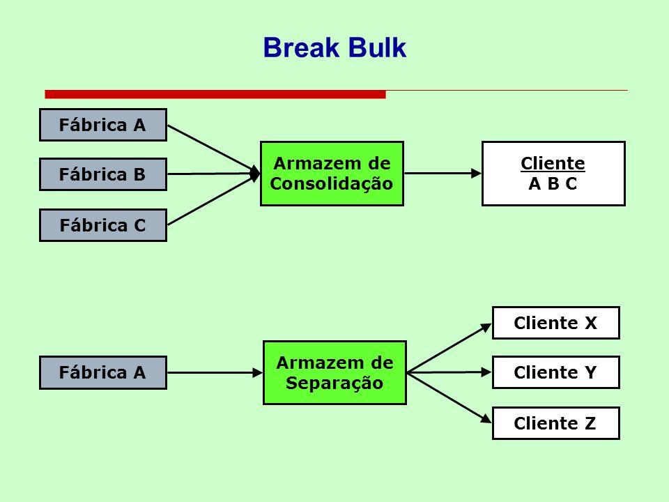 Break Bulk Fábrica A Fábrica B Fábrica C Fábrica A Armazem de Consolidação Cliente A B C Cliente X Cliente Y Cliente Z Armazem de Separação
