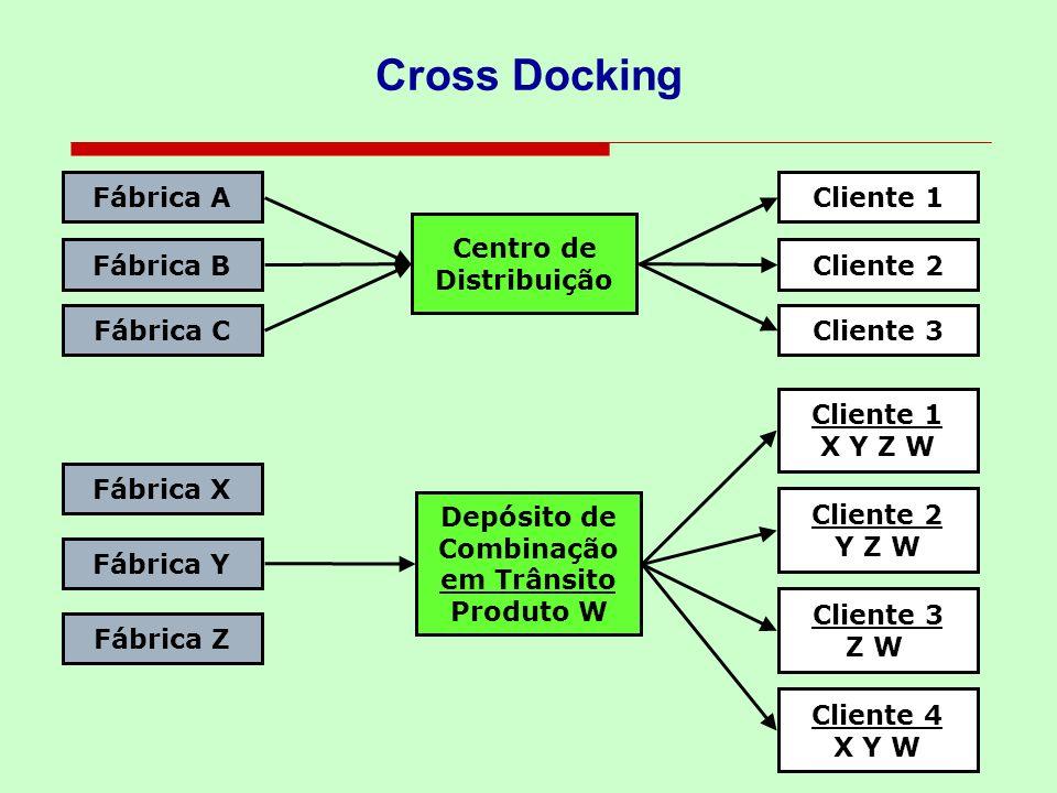 Cross Docking Fábrica A Fábrica B Fábrica C Fábrica Y Centro de Distribuição Cliente 1 X Y Z W Cliente 2 Y Z W Cliente 4 X Y W Depósito de Combinação