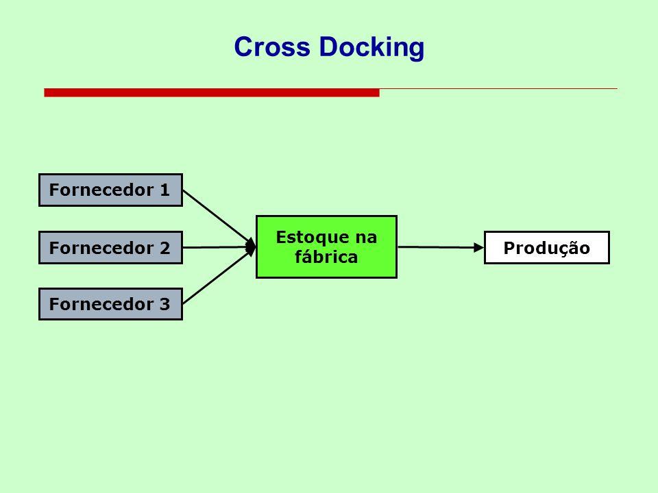 Cross Docking Fornecedor 1 Fornecedor 2 Fornecedor 3 Estoque na fábrica Produção