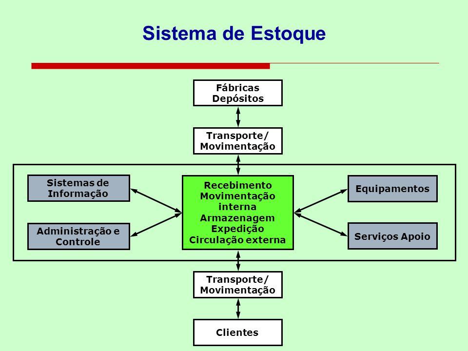 Sistema de Estoque Sistemas de Informação Administração e Controle Recebimento Movimentação interna Armazenagem Expedição Circulação externa Equipamen