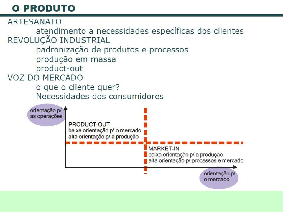 Conceito de Estoque Acumulação armazenada de recursos materiais em um sistema de transformação.