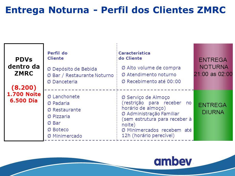 Cronologia ZMRC 30/06 Início da Restriçao com Rodízio de placa Par e Ímpar.