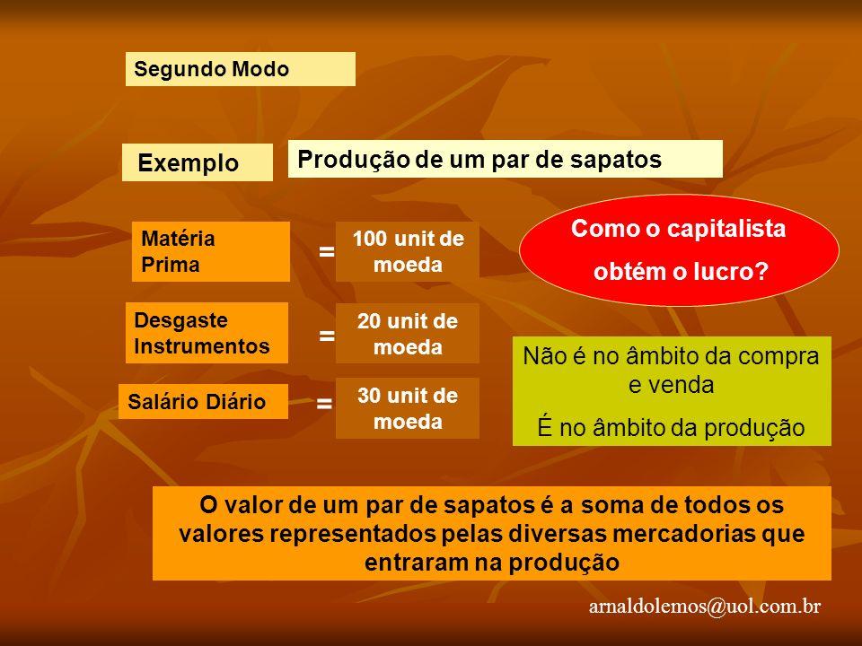 Segundo Modo Exemplo Produção de um par de sapatos 100 unit de moeda Matéria Prima = Desgaste Instrumentos Salário Diário Como o capitalista obtém o lucro.