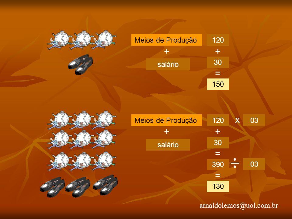 arnaldolemos@uol.com.br + salário Meios de Produção120 30 150 + = + salário Meios de Produção120 30 390 + = x 03 130 =