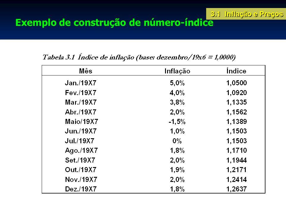 Exemplo de construção de número-índice 3.1 Inflação e Preços
